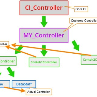 ci_sub_cronroller